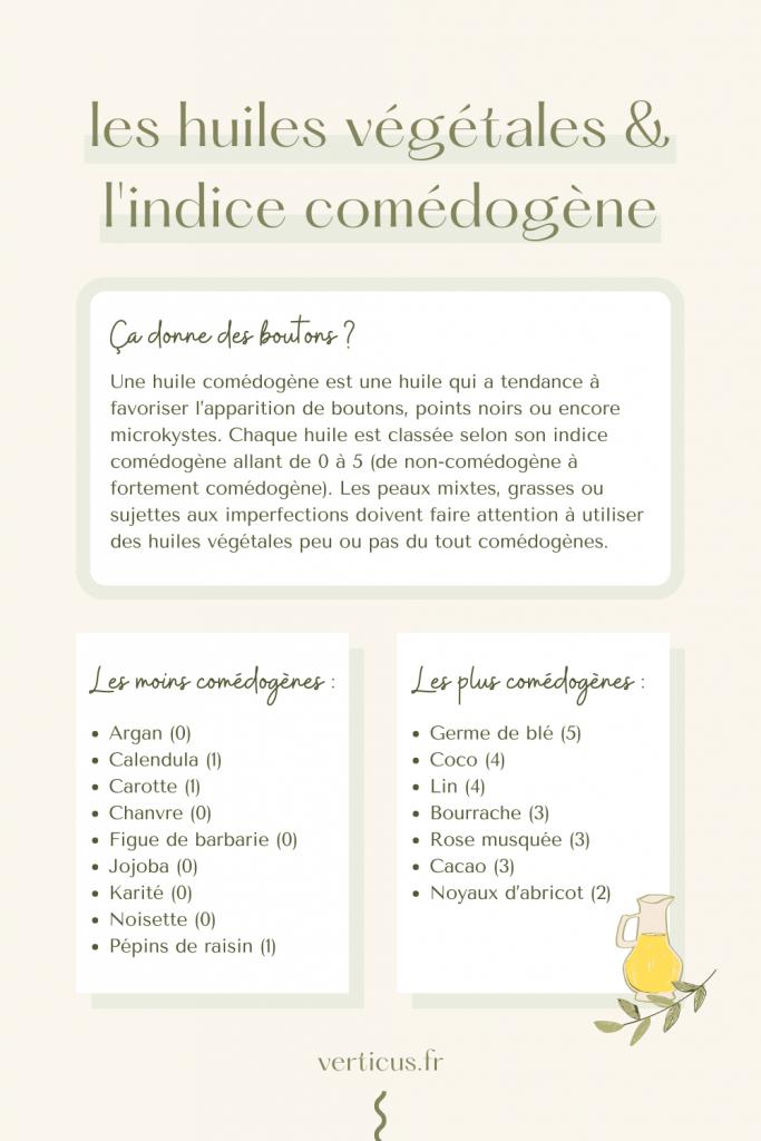 Les huiles végétales et leur indice comédogène : ça donne des boutons ?